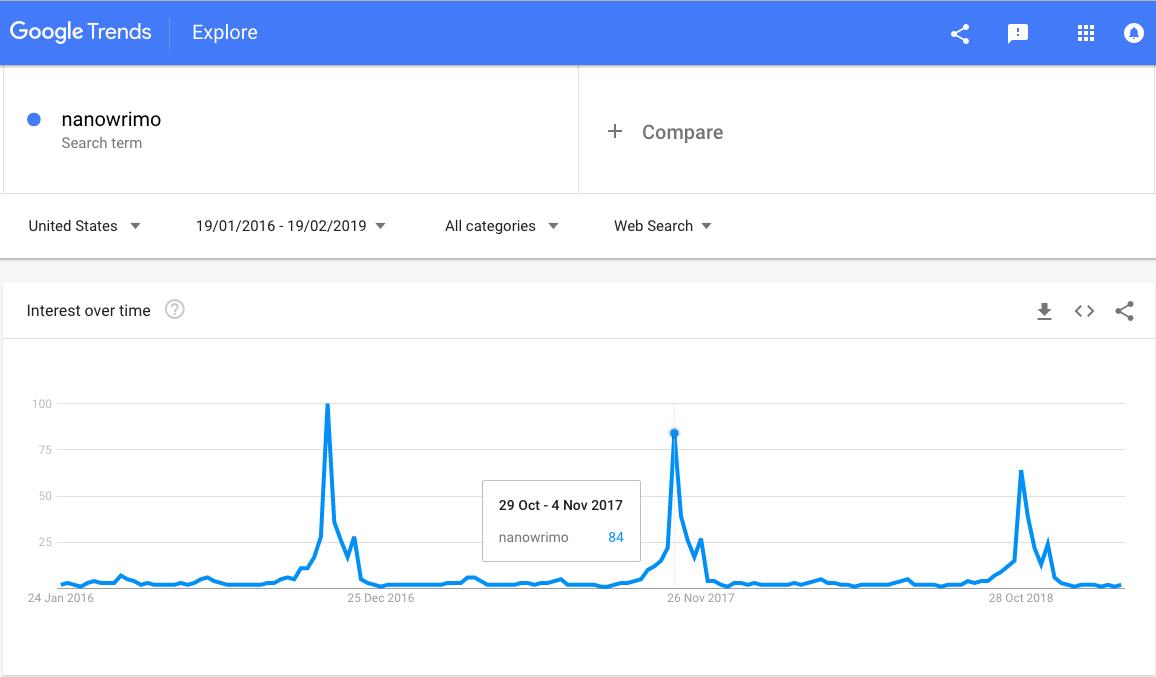 Google Trends chart for #NaNoWriMo