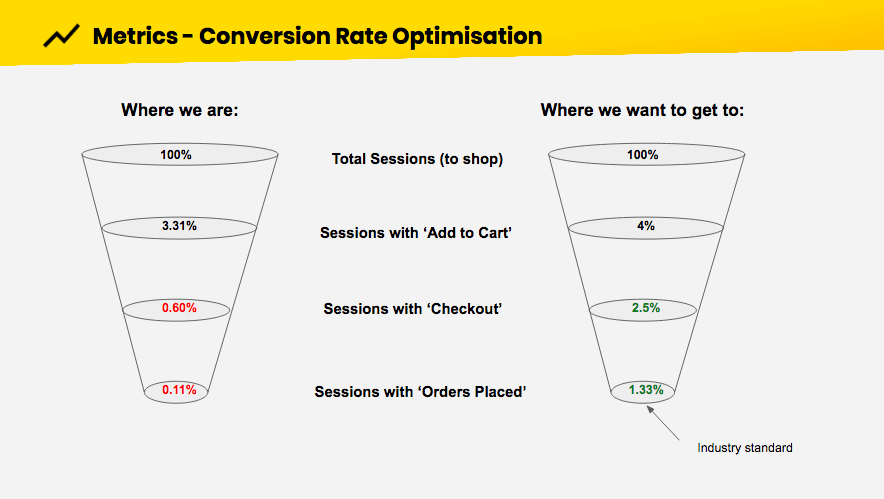 Metrics for conversion