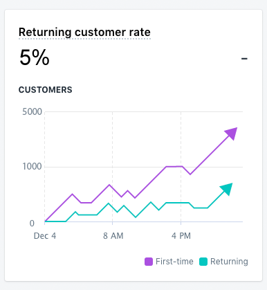 Returning customer rate on Shopify