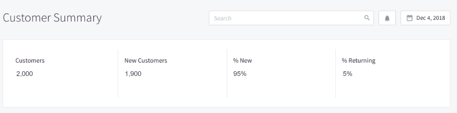 BigCommerce returning rate