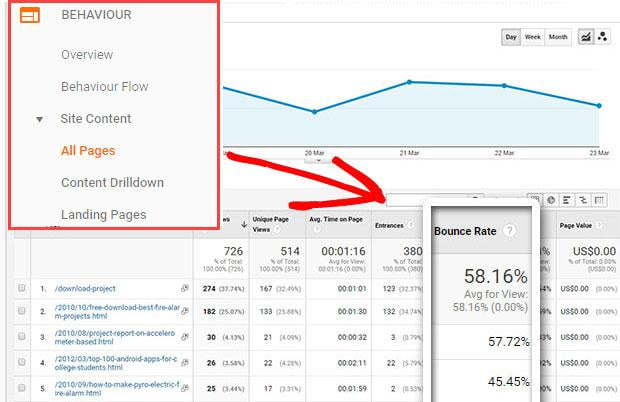 Bounce rate on Google Analytics