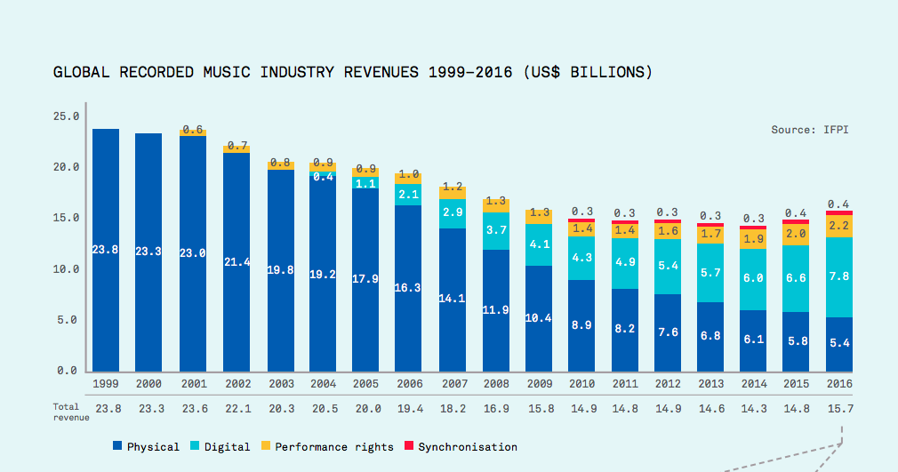 Music industry revenue 1999-2016