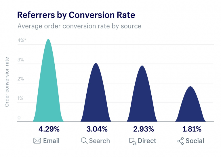 Graph showing referrers by conversion rate